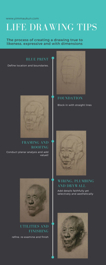 life drawing, life drawing how to, life drawing tips, observational drawing how to